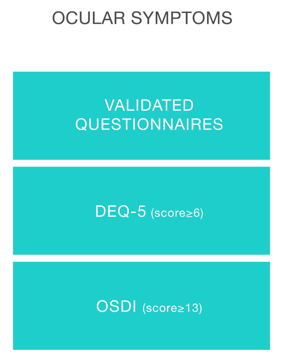 Validated Questionnaires